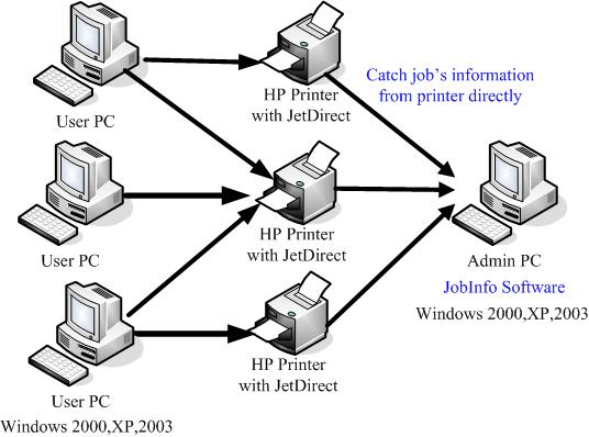 jobinfo topological graph